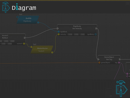 Diagram Visual Scripting