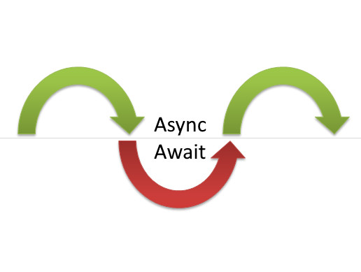 Async Await Support - Asset Store