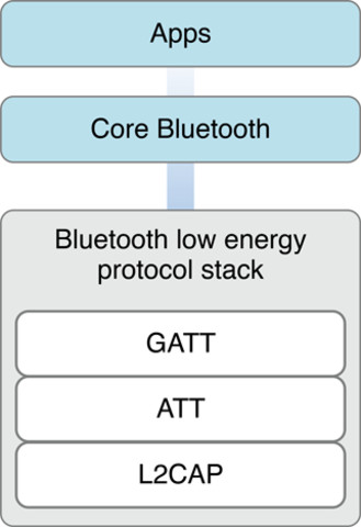 Bluetooth Low Energy - Asset Store