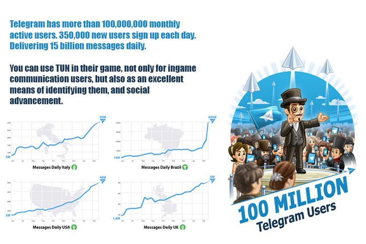 Telegram (MTProto) - Asset Store